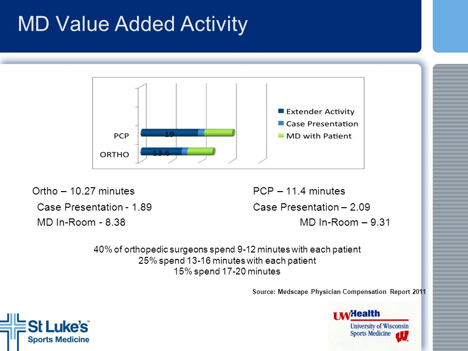 MD Value Added Activity