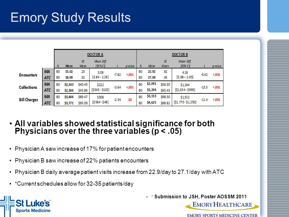 Emory Study Results All variables showed statistical significance for both Physicians over the three variables (p < .05)