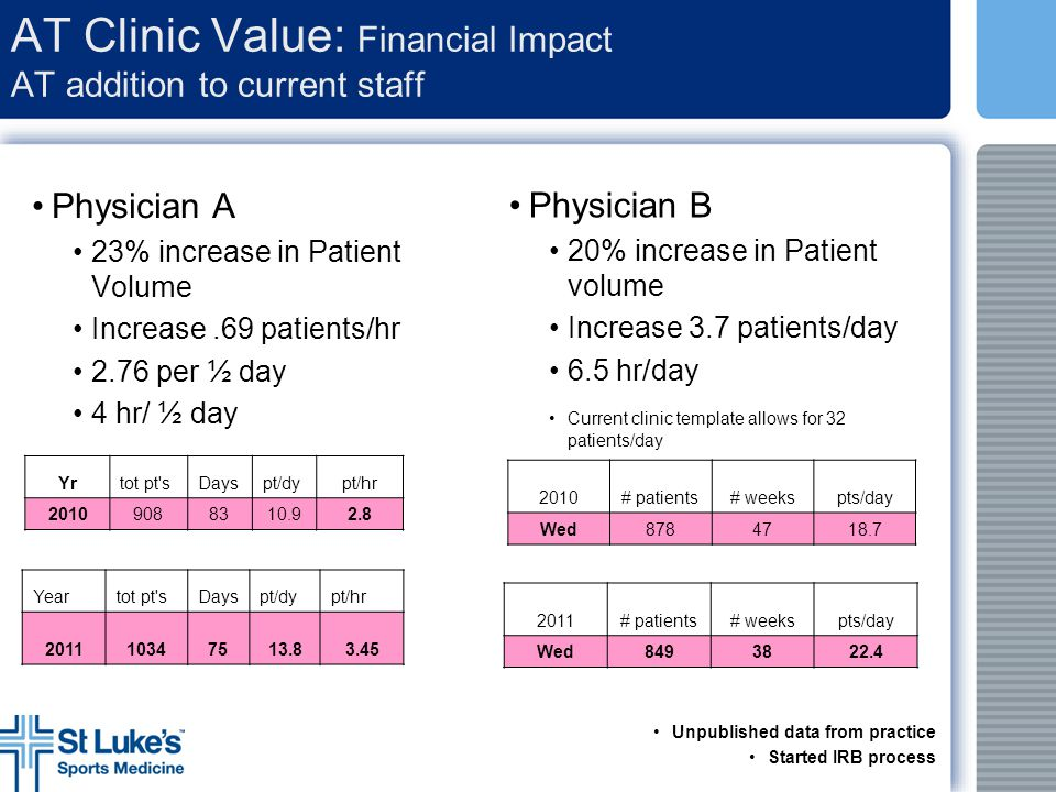 AT Clinic Value: Financial Impact AT addition to current staff