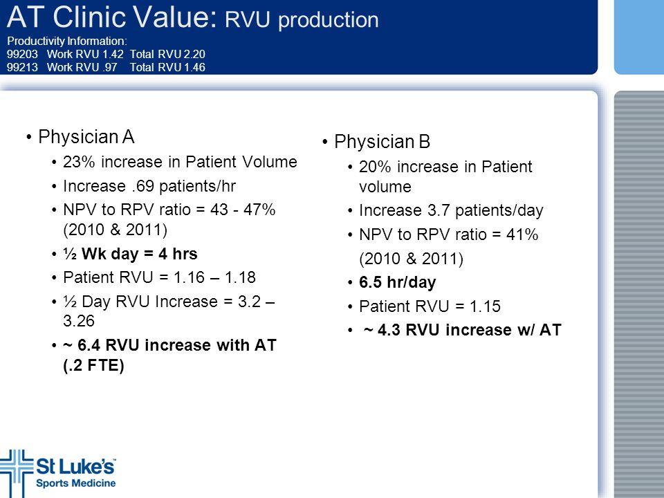 AT Clinic Value: RVU production Productivity Information: 99203 Work RVU 1.42 Total RVU 2.20 99213 Work RVU .97 Total RVU 1.46