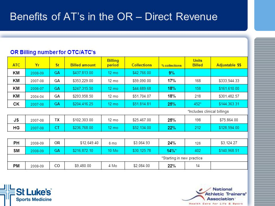 Benefits of AT's in the OR – Direct Revenue