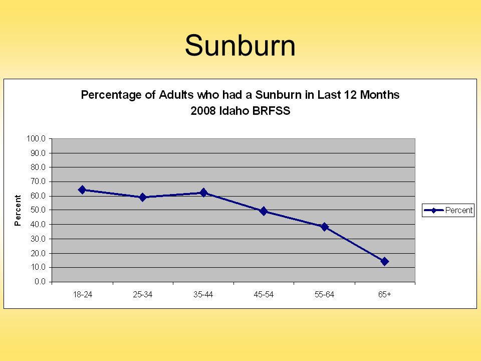 Sunburn Among adults in Idaho, sunburn varies considerably by age.