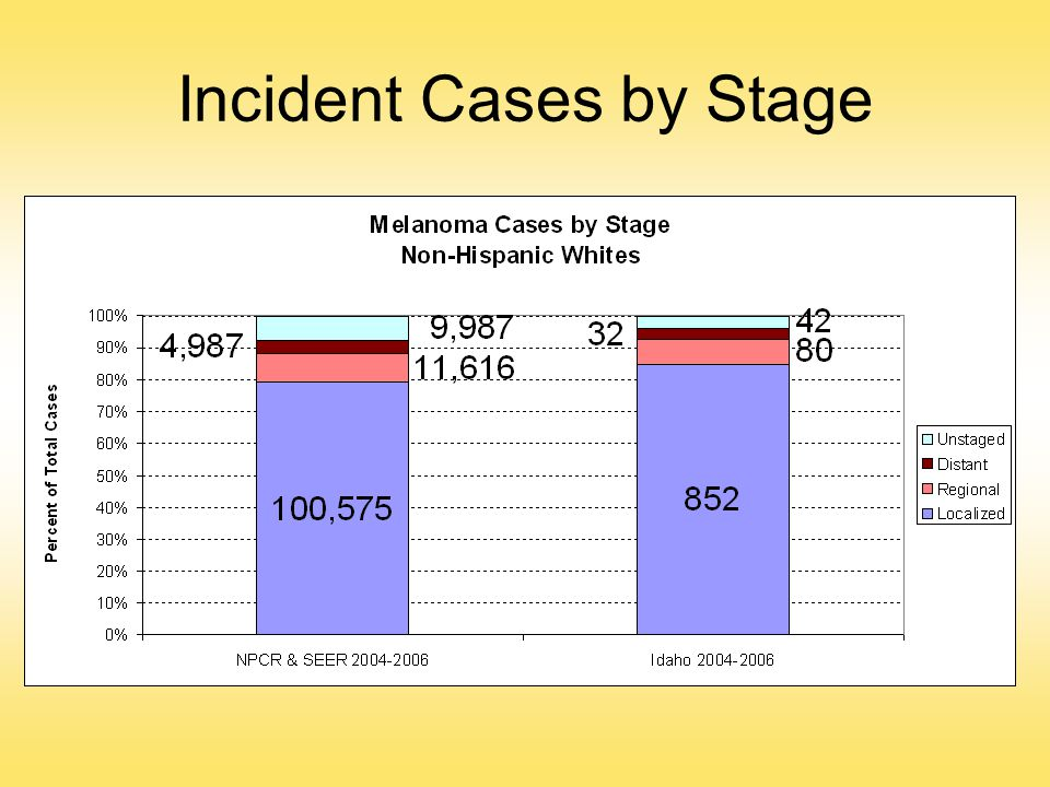 Incident Cases by Stage