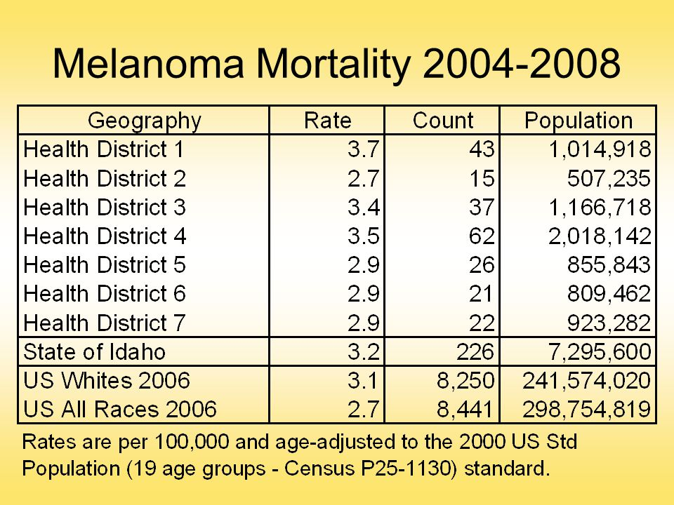Melanoma Mortality 2004-2008