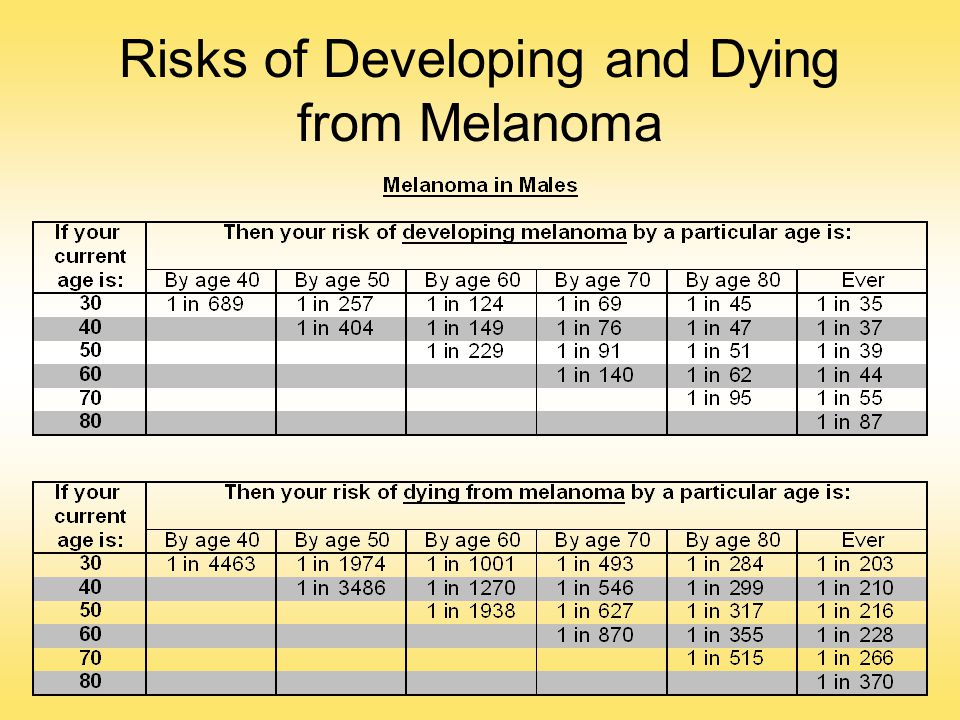 Risks of Developing and Dying from Melanoma
