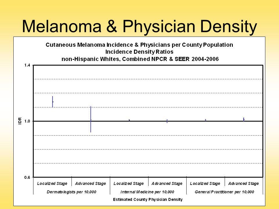 Melanoma & Physician Density