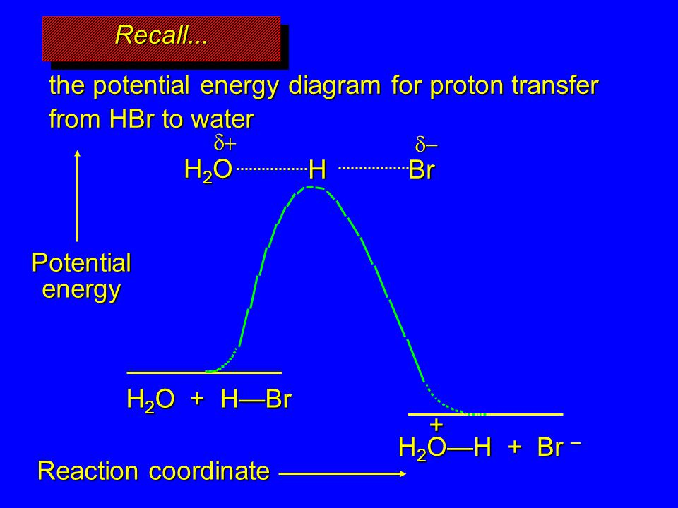 the potential energy diagram for proton transfer from HBr to water