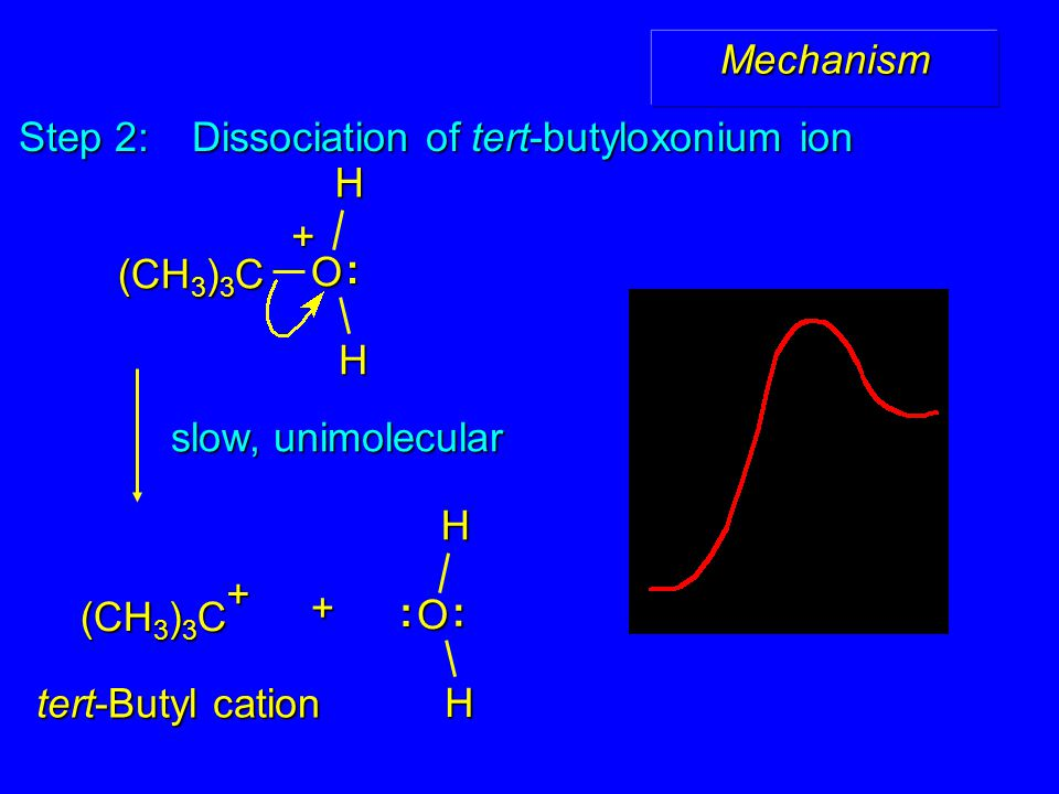 Step 2: Dissociation of tert-butyloxonium ion