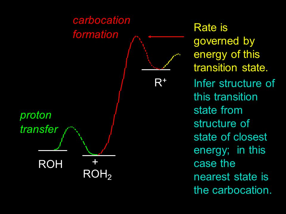 carbocation formation