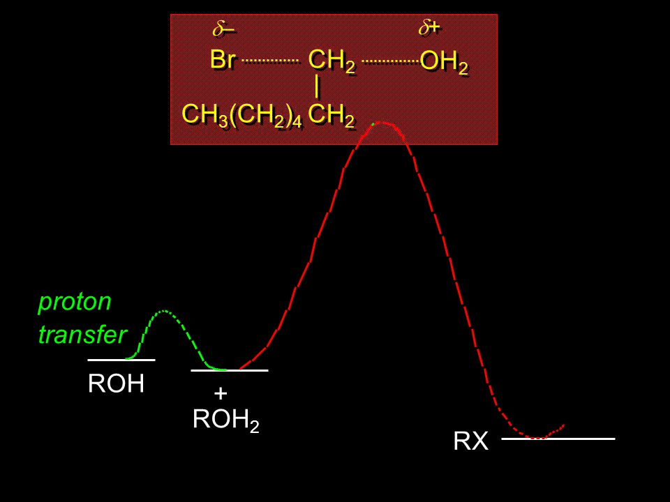 CH2 OH2 + Br – CH3(CH2)4 CH2 proton transfer ROH ROH2 + RX 31