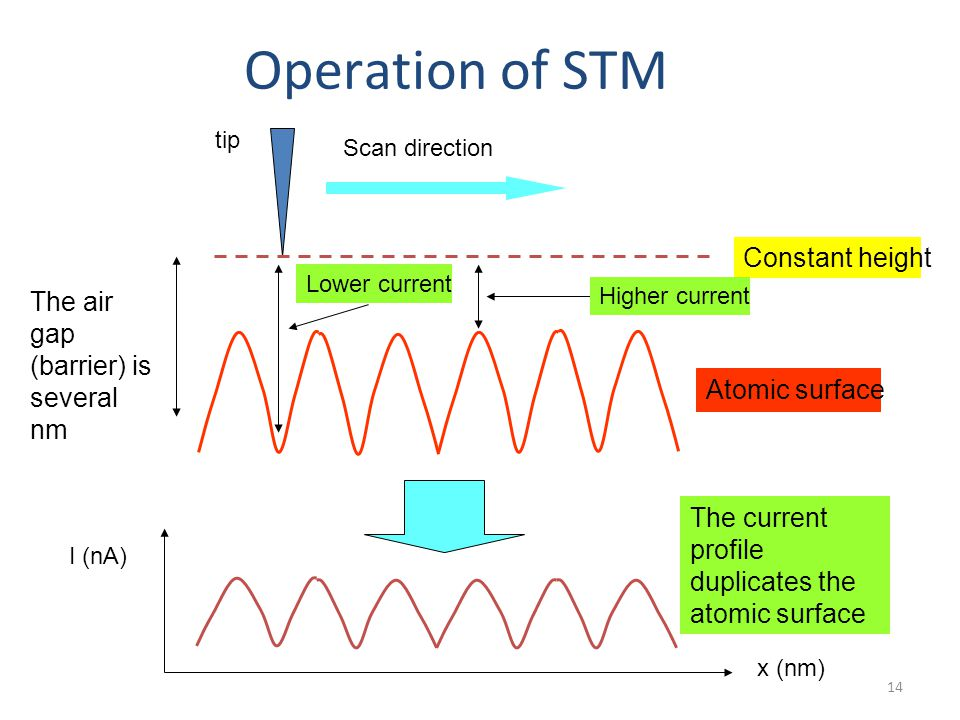 Operation of STM Constant height The air gap (barrier) is several nm