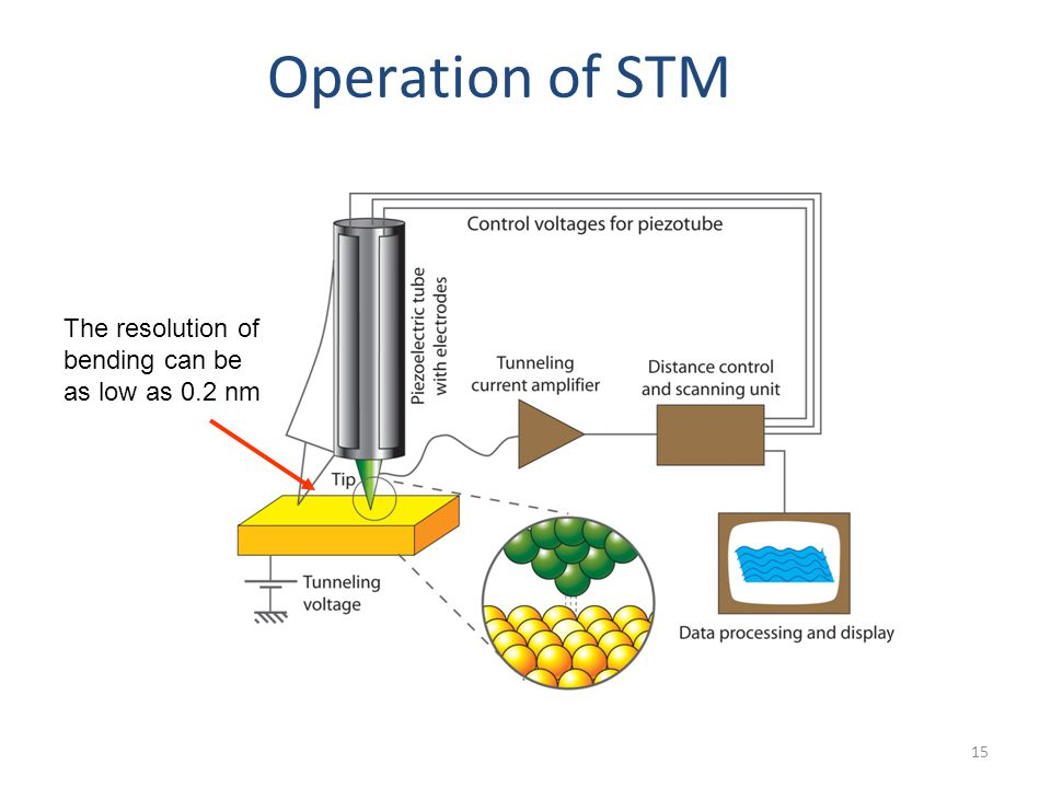 Operation of STM The resolution of bending can be as low as 0.2 nm