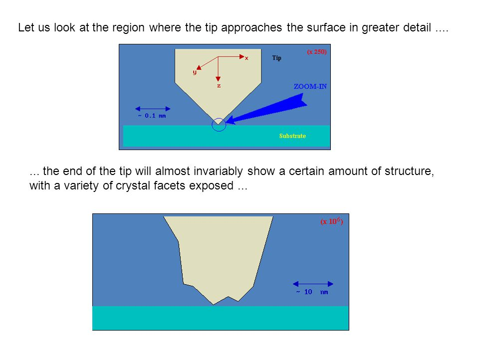 Let us look at the region where the tip approaches the surface in greater detail ....