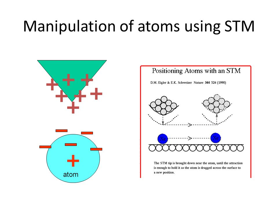 Manipulation of atoms using STM