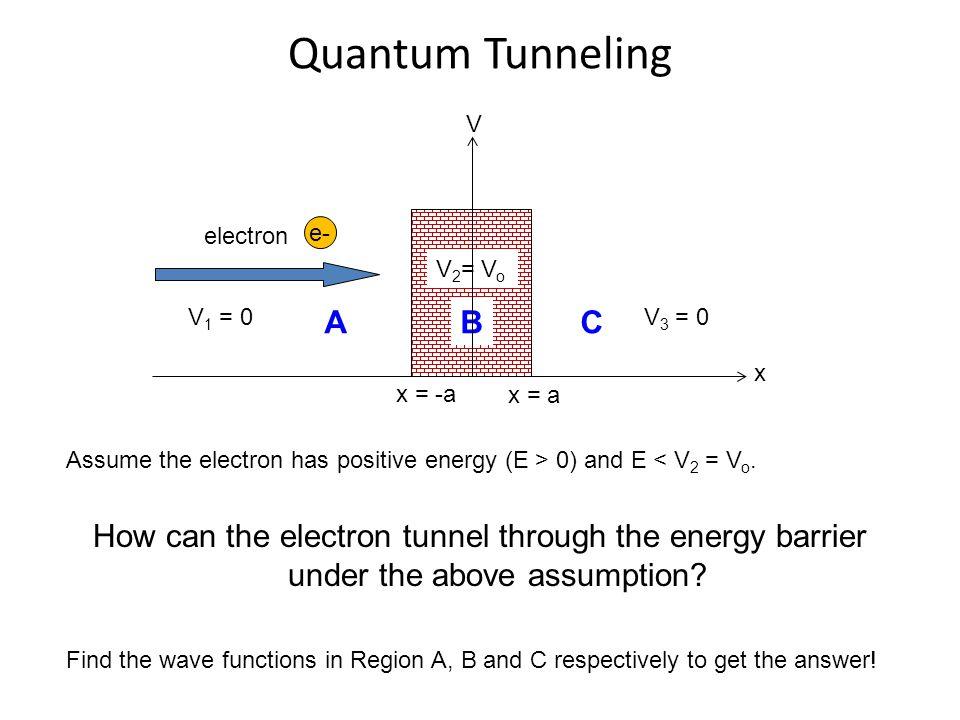 Quantum Tunneling V1 = 0. electron. x = -a. V2= Vo. A. B. C. V3 = 0. x = a. x. V. e-