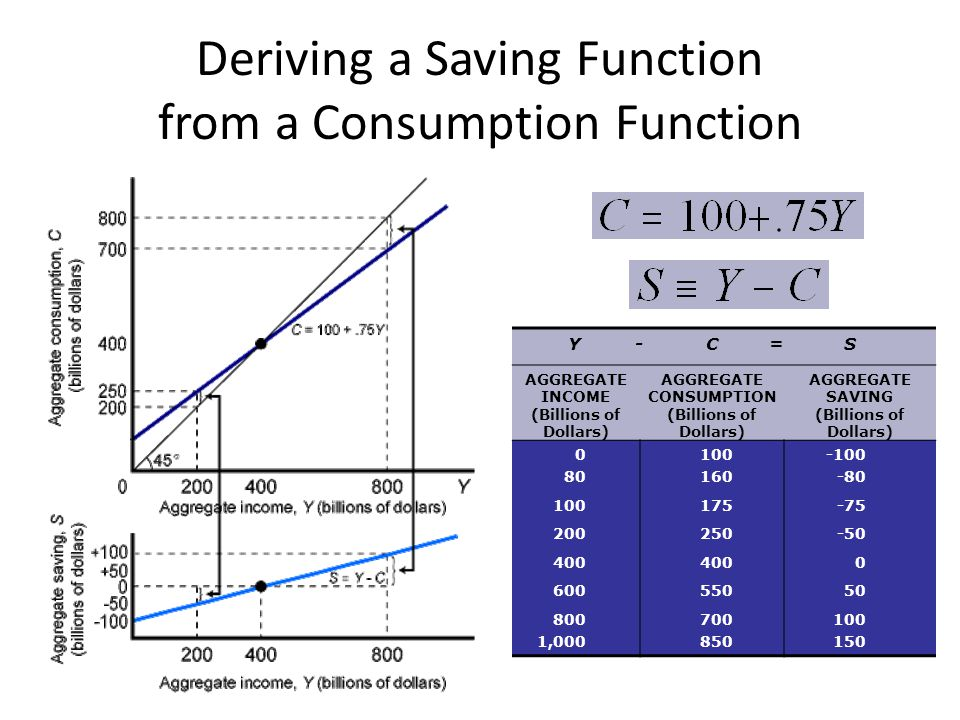 Deriving a Saving Function from a Consumption Function