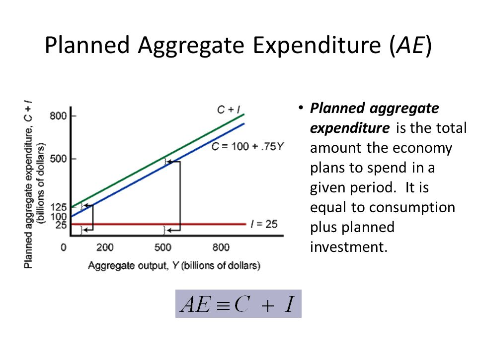 Planned Aggregate Expenditure (AE)