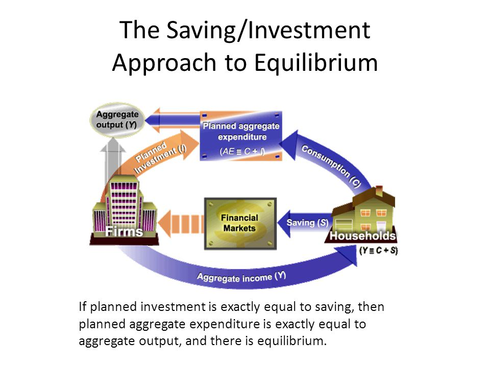 The Saving/Investment Approach to Equilibrium