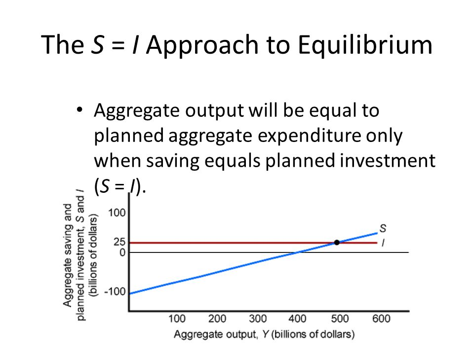 The S = I Approach to Equilibrium