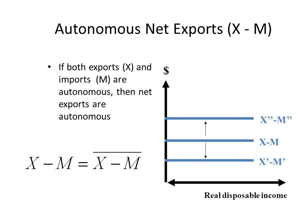 Autonomous Net Exports (X - M)