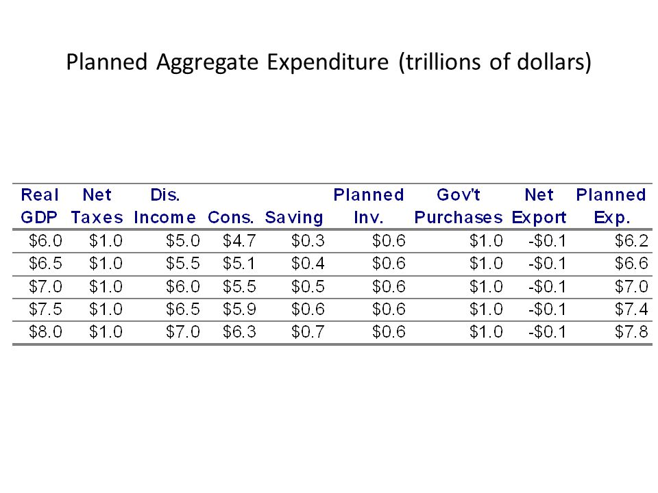 Planned Aggregate Expenditure (trillions of dollars)