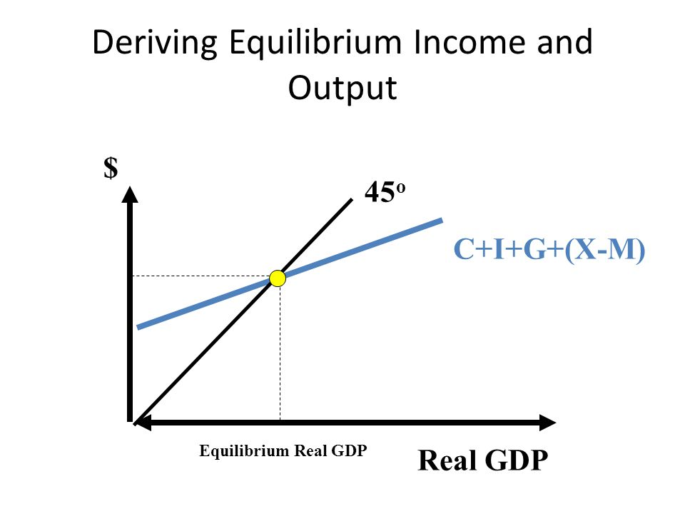 Deriving Equilibrium Income and Output