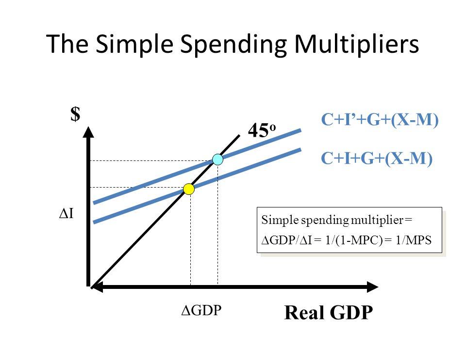 The Simple Spending Multipliers