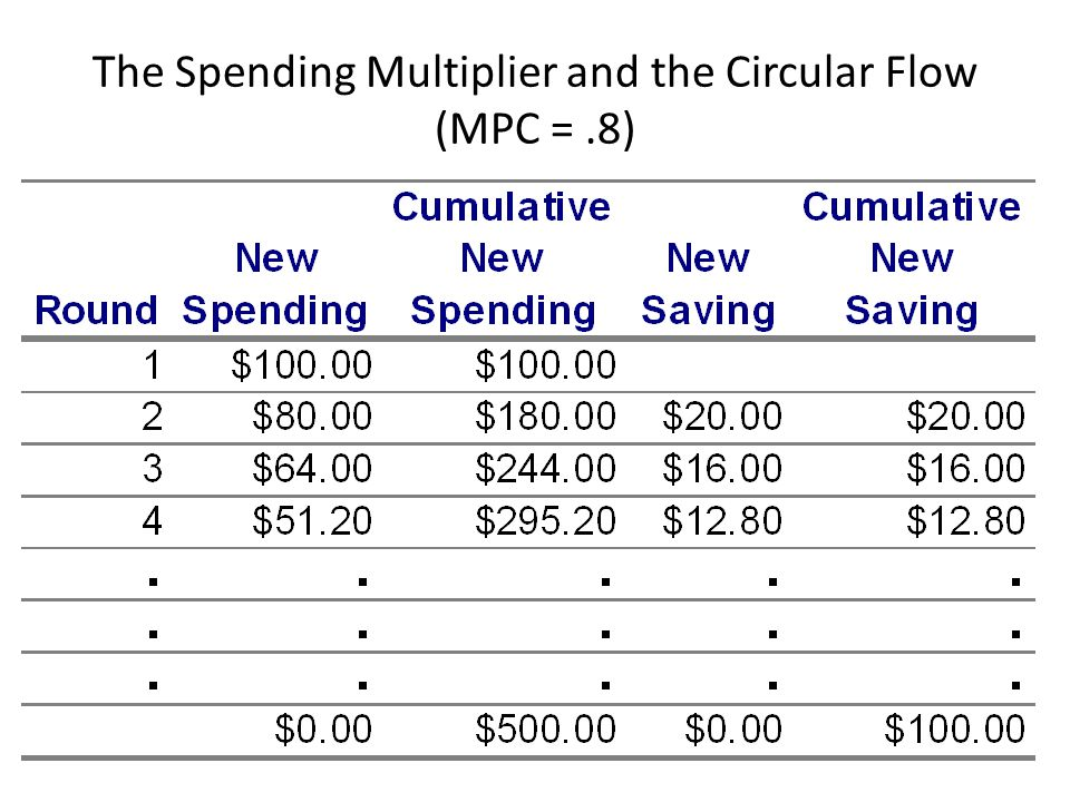 The Spending Multiplier and the Circular Flow (MPC = .8)