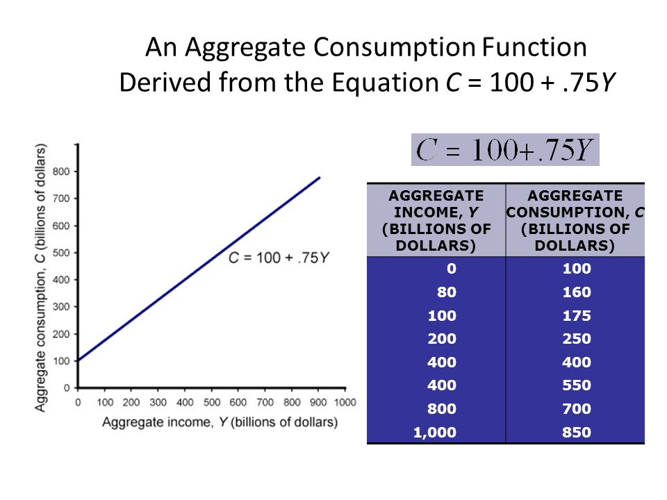 An Aggregate Consumption Function Derived from the Equation C = 100 +