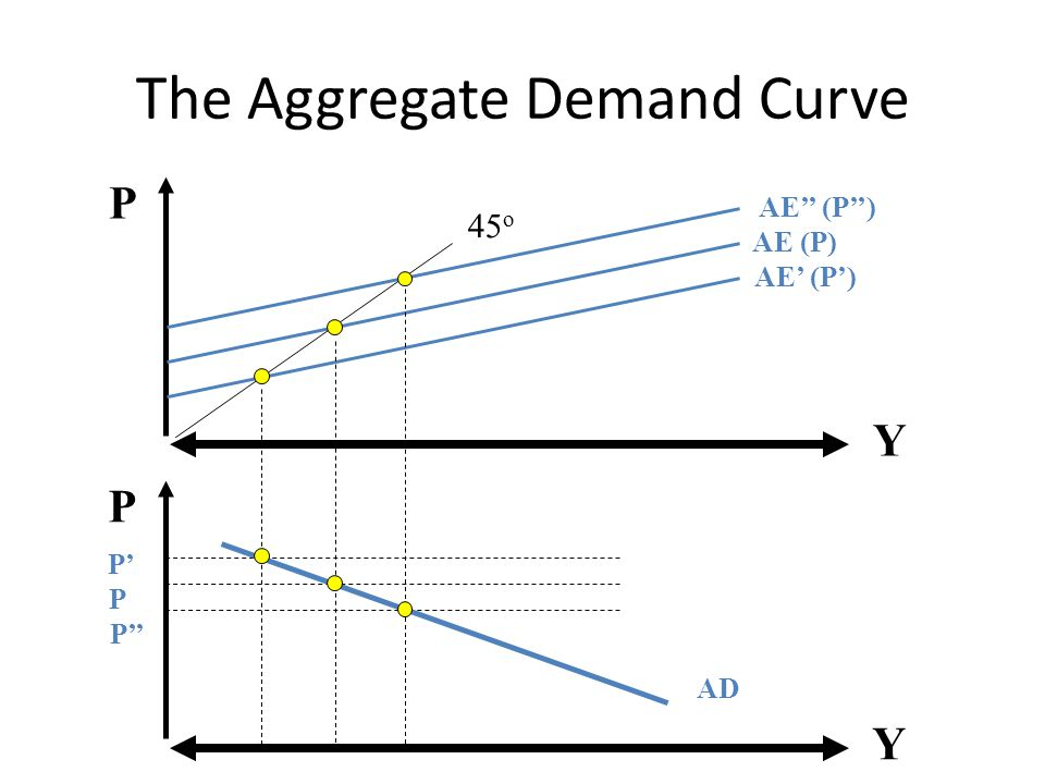 the aggregate demand curve Y = c + i + g + nx □ each of the four components is a part of aggregate demand ▫ government purchases are assumed to be fixed by policy ▫ this means that to understand why the aggregate-demand curve slopes downward, we must understand how changes in the price level affect consumption, investment, and net.