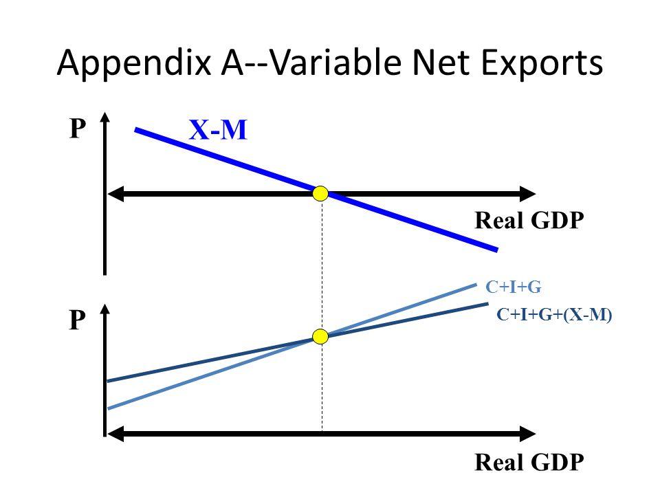 Appendix A--Variable Net Exports