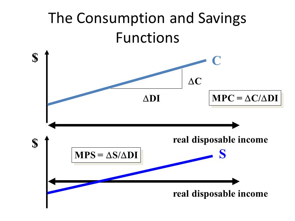 The Consumption and Savings Functions