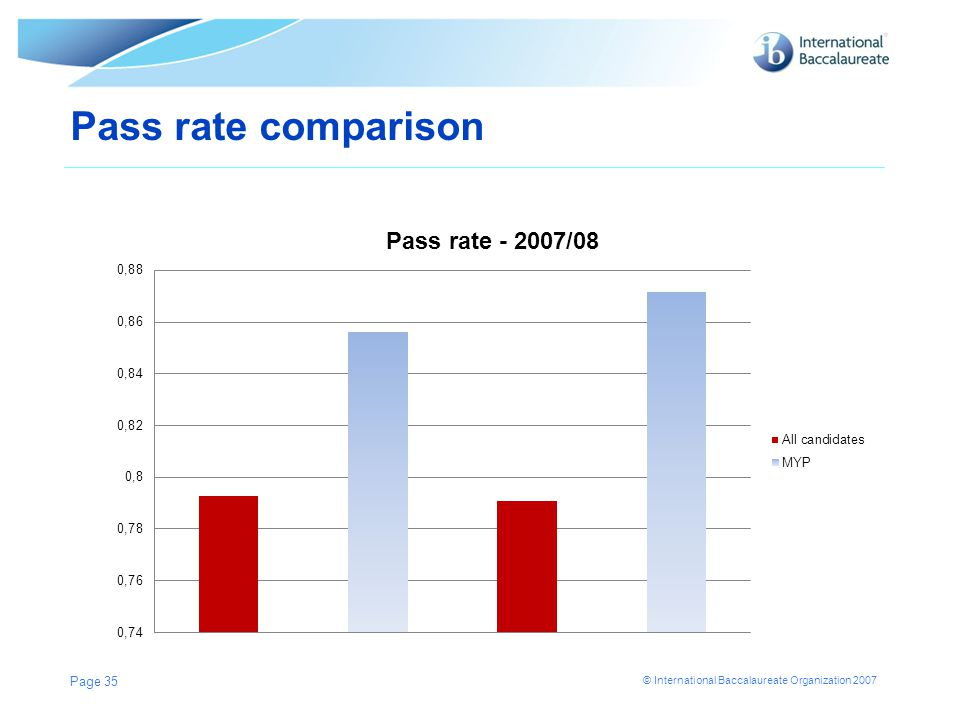 Pass rate comparison