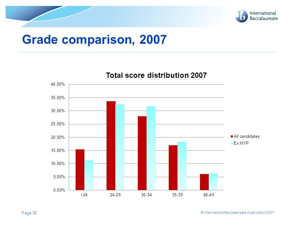 Grade comparison, 2007