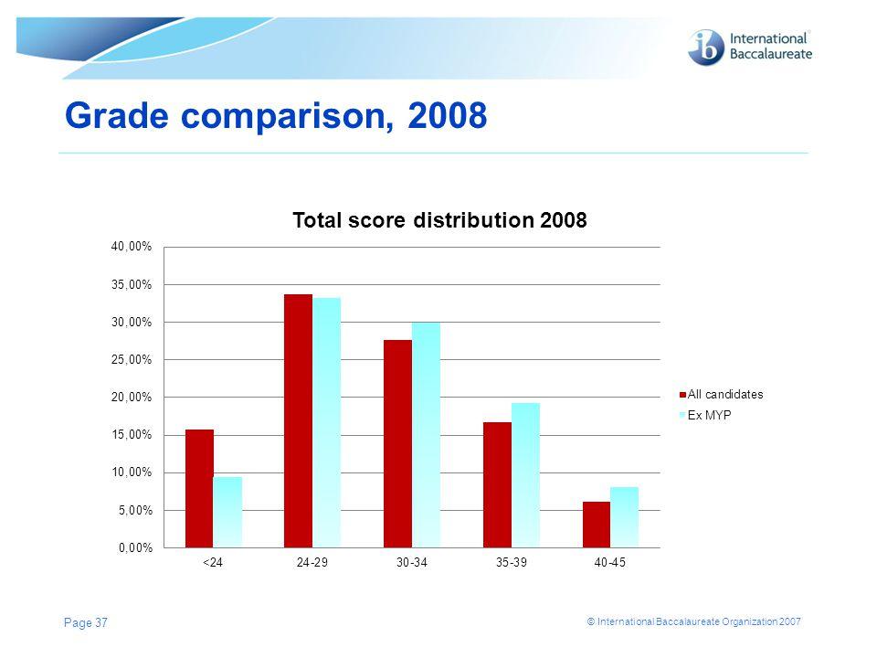 Grade comparison, 2008