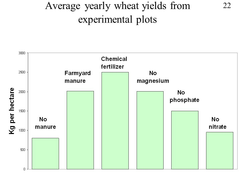 Average yearly wheat yields from experimental plots