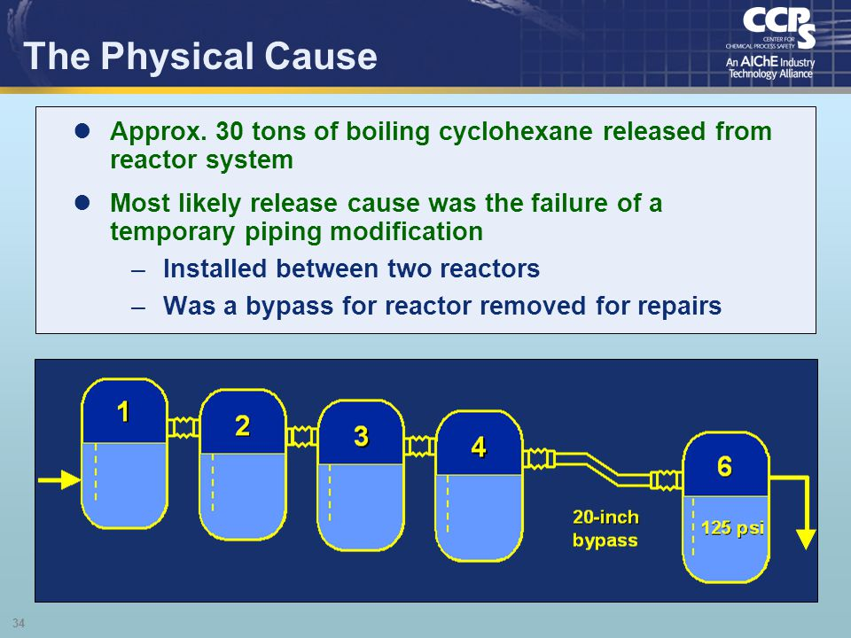 The Physical Cause Approx. 30 tons of boiling cyclohexane released from reactor system.