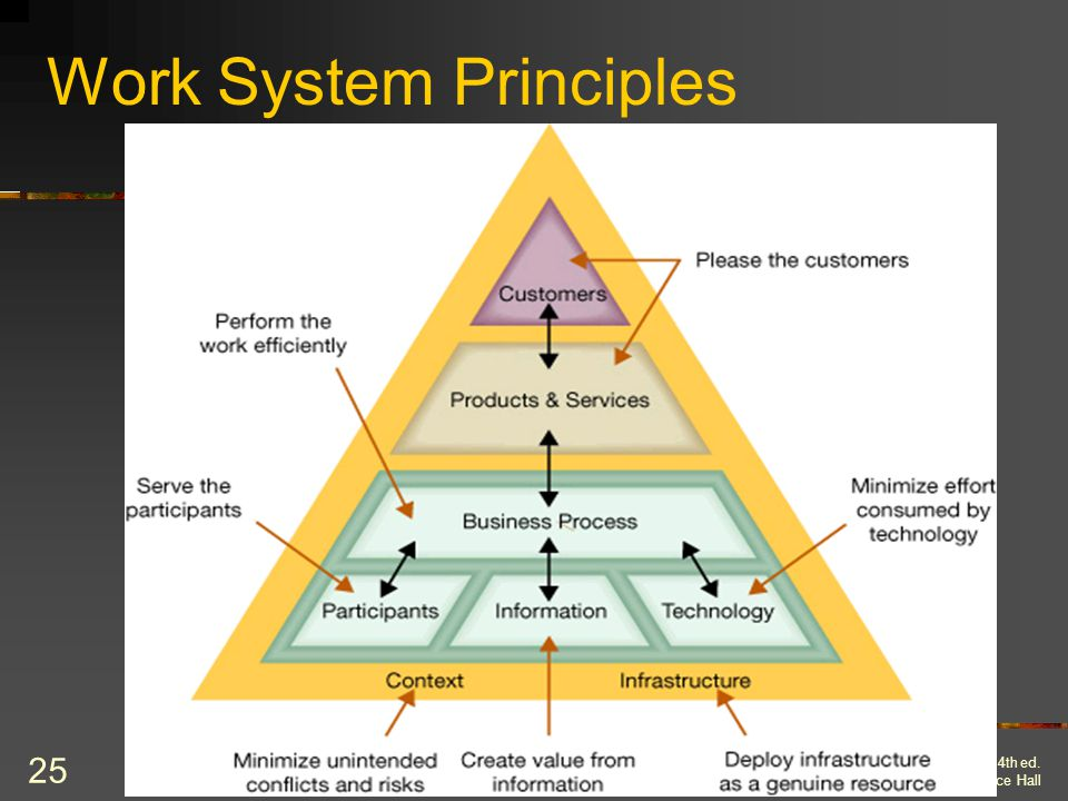 Work System Principles