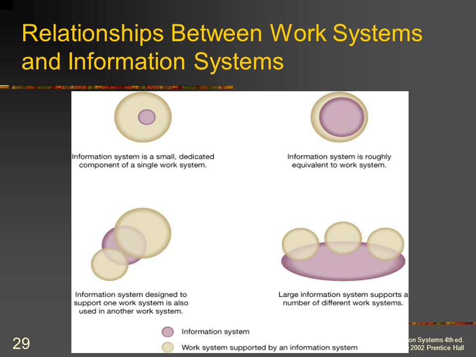 Relationships Between Work Systems and Information Systems