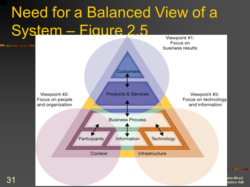 Need for a Balanced View of a System – Figure 2.5