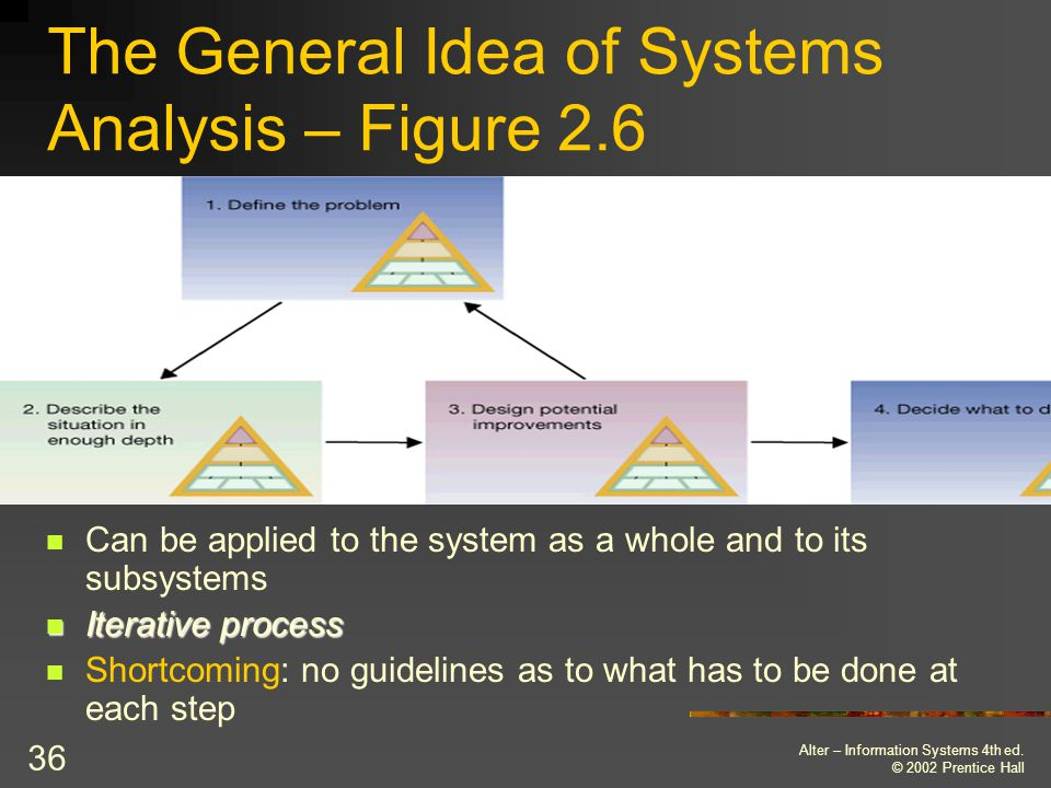 The General Idea of Systems Analysis – Figure 2.6