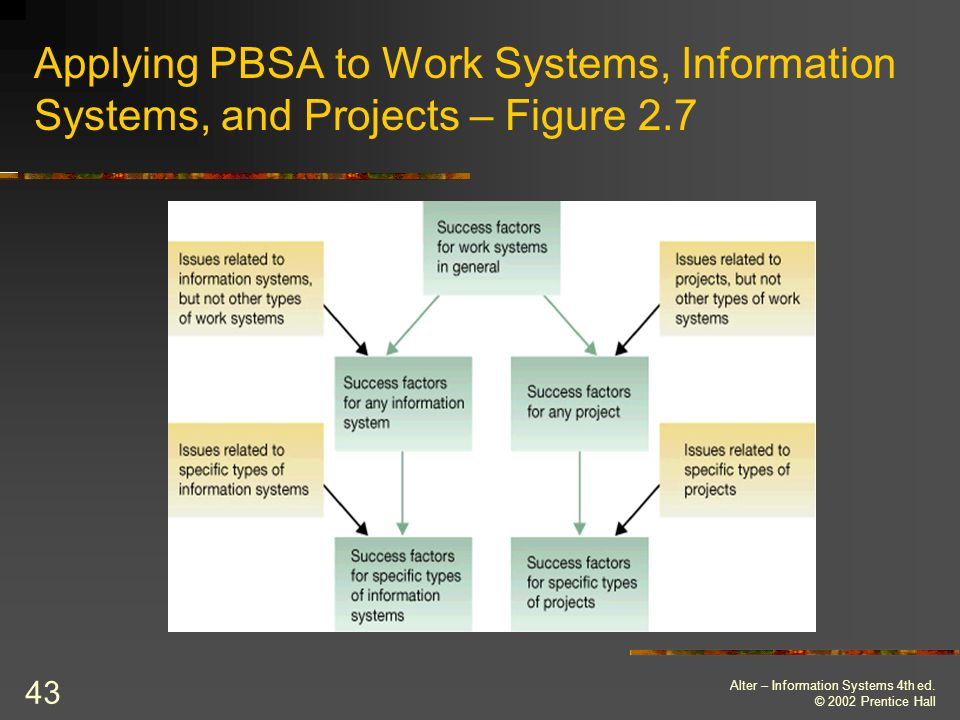 Applying PBSA to Work Systems, Information Systems, and Projects – Figure 2.7