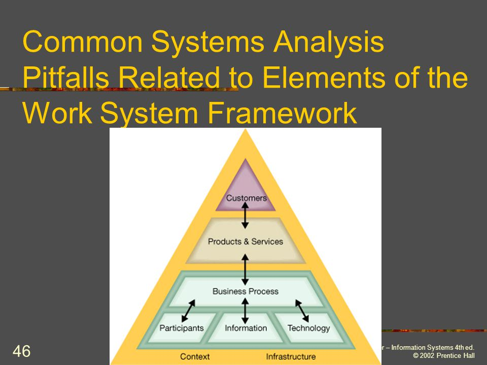 Common Systems Analysis Pitfalls Related to Elements of the Work System Framework
