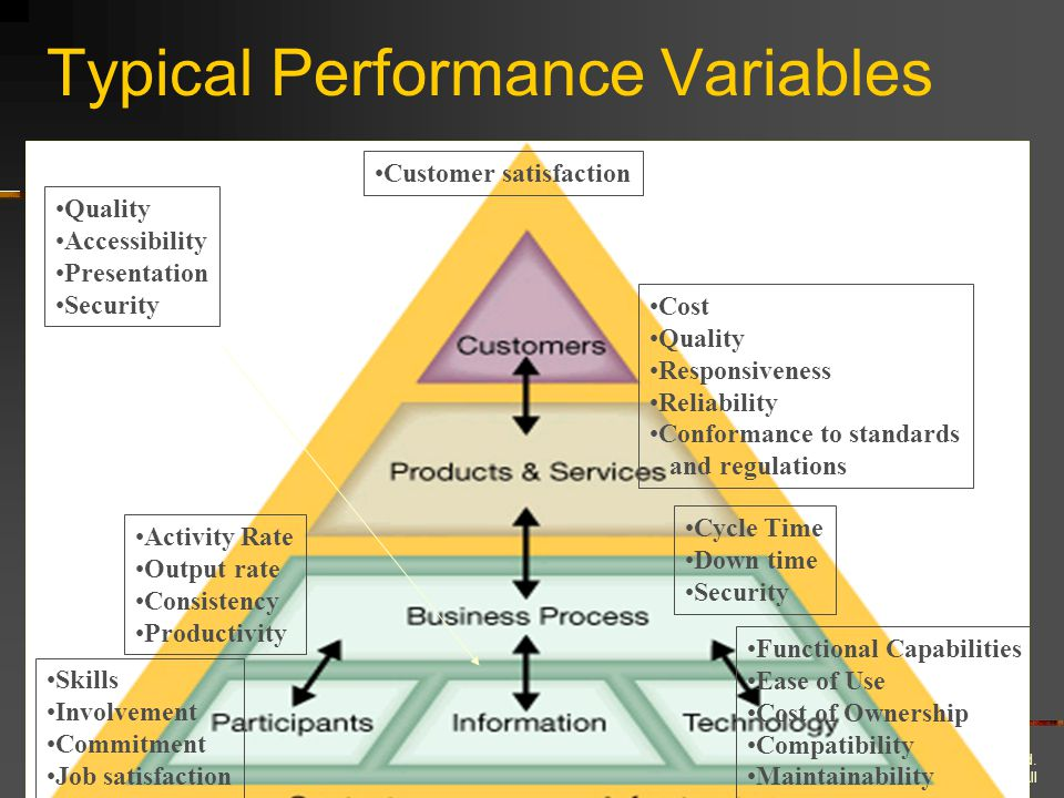 Typical Performance Variables