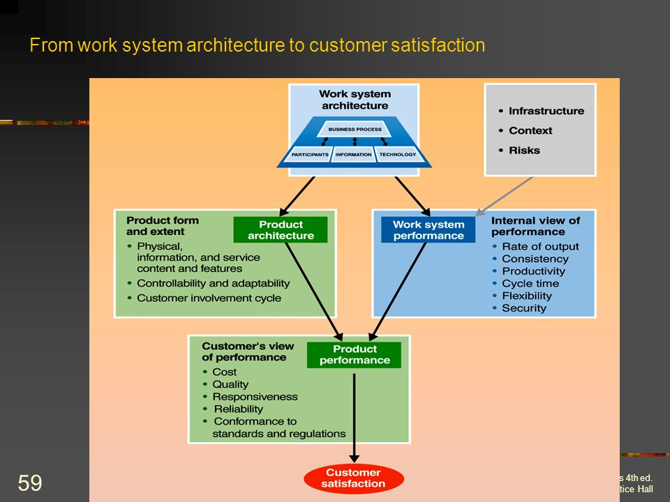 From work system architecture to customer satisfaction