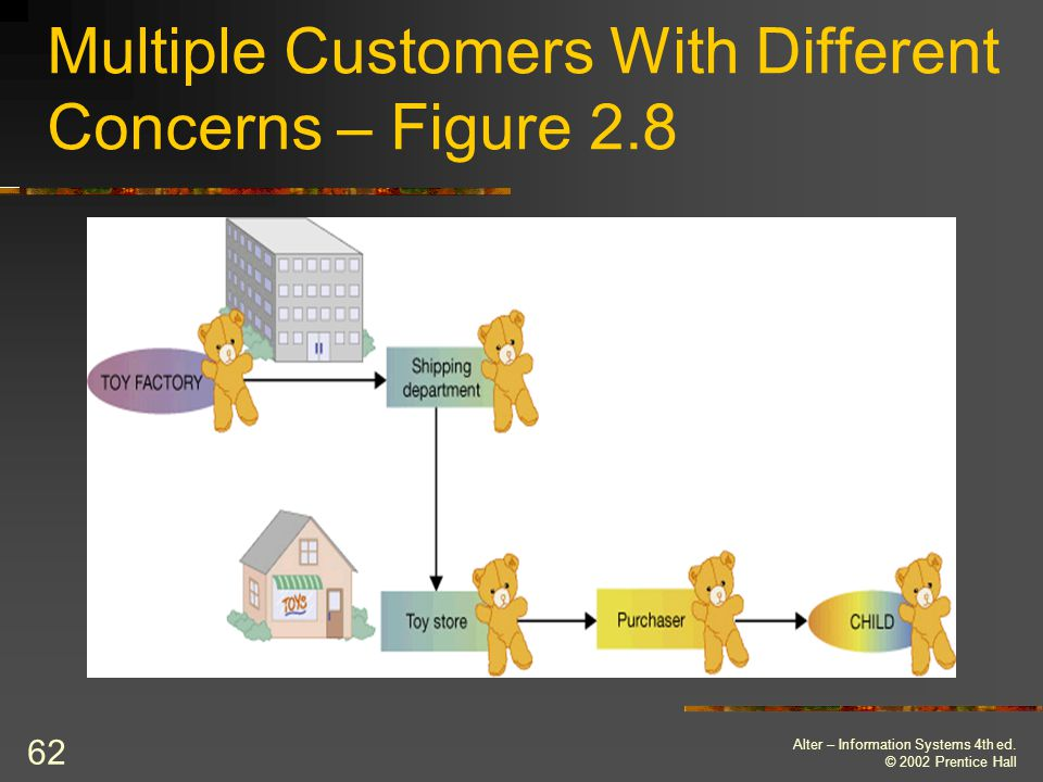 Multiple Customers With Different Concerns – Figure 2.8