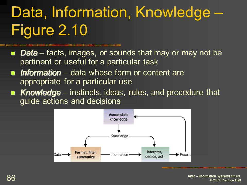 Data, Information, Knowledge – Figure 2.10