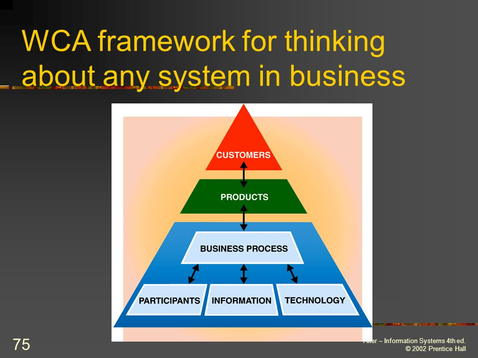 WCA framework for thinking about any system in business