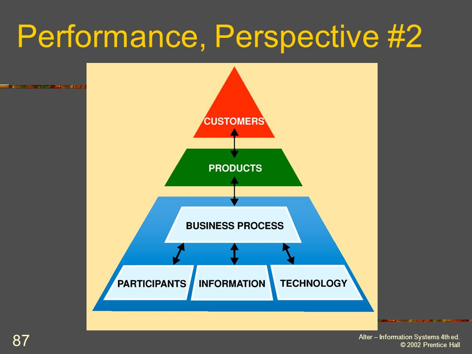 Performance, Perspective #2