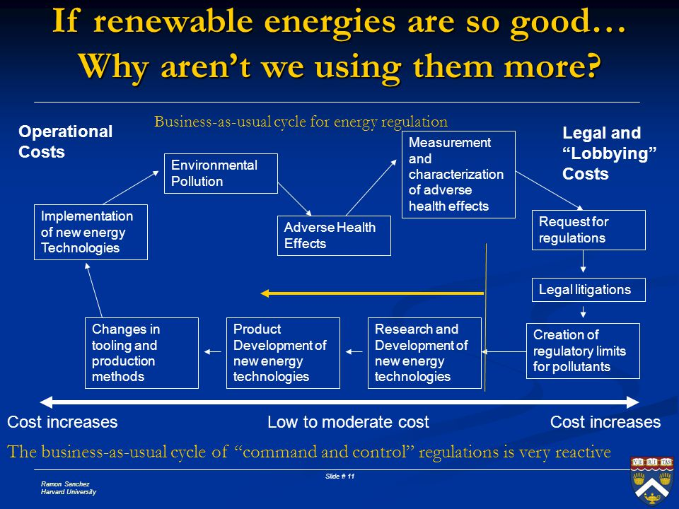 If renewable energies are so good… Why aren't we using them more